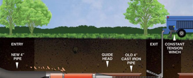 Trenchless-Services-in-Herndon
